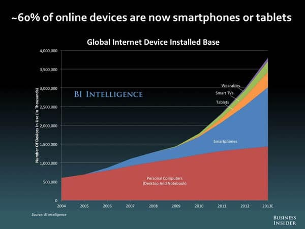 60% of online devices are smartphones and tablets